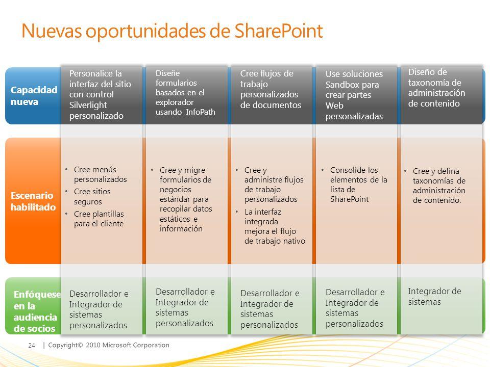 | Copyright© 2010 Microsoft Corporation Capacidad nueva Escenario habilitado Enfóquese en la audiencia de socios Nuevas oportunidades de SharePoint Pe