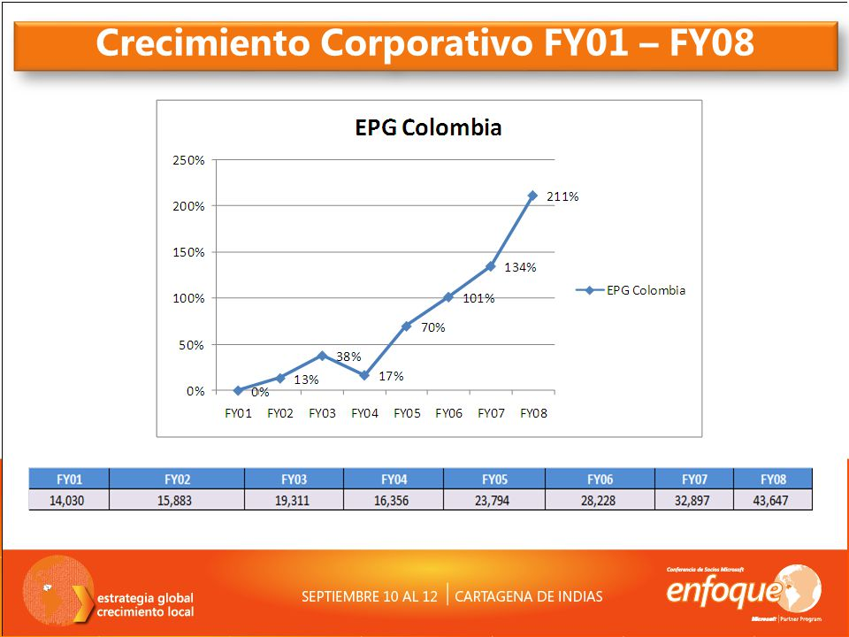 Crecimiento Corporativo FY01 – FY08