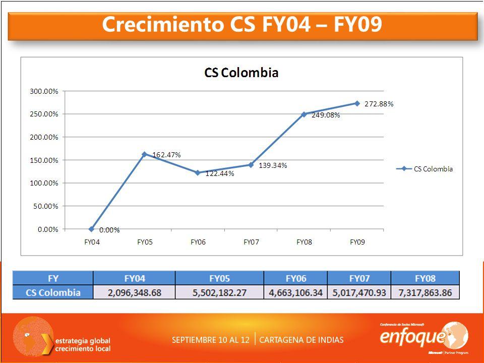 Crecimiento CAS Comercial FY04 – FY09