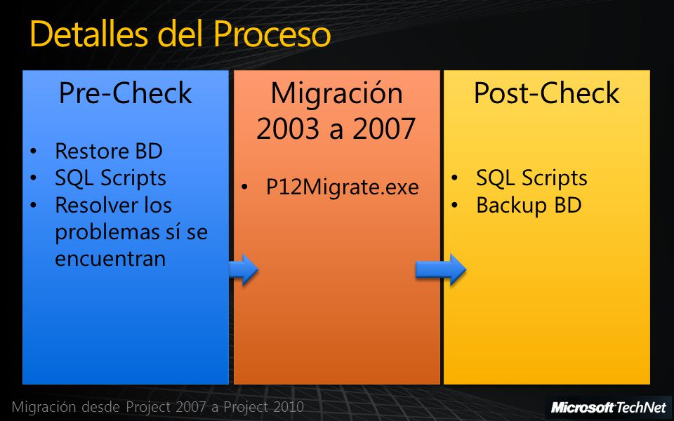 Migración desde Project 2007 a Project 2010 Post-Check SQL Scripts Backup BD Post-Check SQL Scripts Backup BD Migración 2003 a 2007 P12Migrate.exe Mig