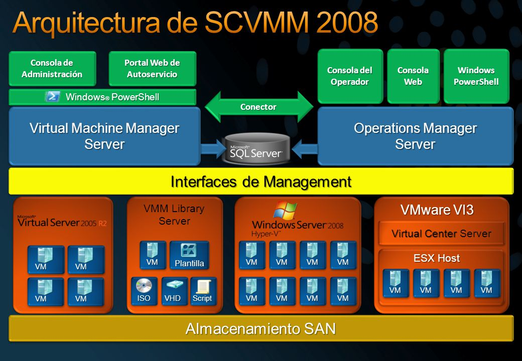 Operations Manager Server Server Virtual Machine Manager Server Server ConectorConector Windows ® PowerShell Portal Web de Autoservicio Consola de Administración Virtual Center Virtual Center Server VMVMVMVM Interfaces de Management Almacenamiento SAN VM VM VMM Library Server VMM Library Server VM Plantilla ISOScriptVHD Consola del Operador Consola Web Windows PowerShell VMware VI3 ESX Host VMVMVMVM VMVMVMVM VM VM