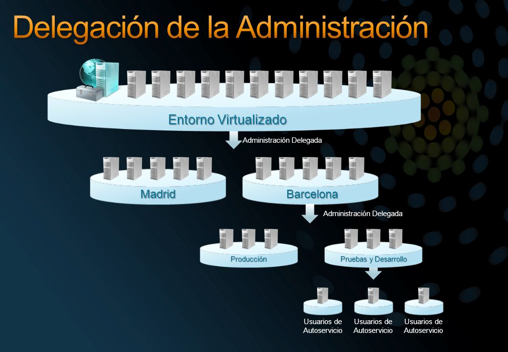 MadridBarcelona Producción Pruebas y Desarrollo Usuarios de Autoservicio Entorno Virtualizado Administración Delegada