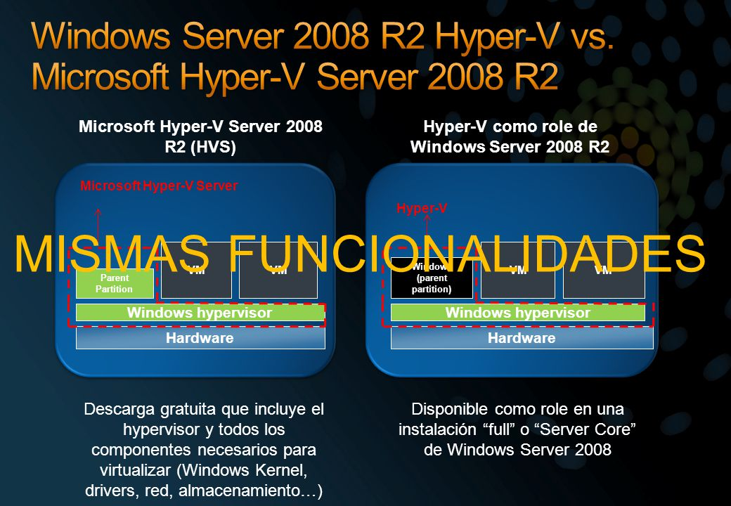 Microsoft Hyper-V Server 2008 R2 (HVS) Descarga gratuita que incluye el hypervisor y todos los componentes necesarios para virtualizar (Windows Kernel, drivers, red, almacenamiento…) Windows hypervisor VM Hardware Parent Partition VM Microsoft Hyper-V Server Hyper-V como role de Windows Server 2008 R2 Disponible como role en una instalación full o Server Core de Windows Server 2008 Hyper-V VM Hardware Windows (parent partition) VM Windows hypervisor MISMAS FUNCIONALIDADES