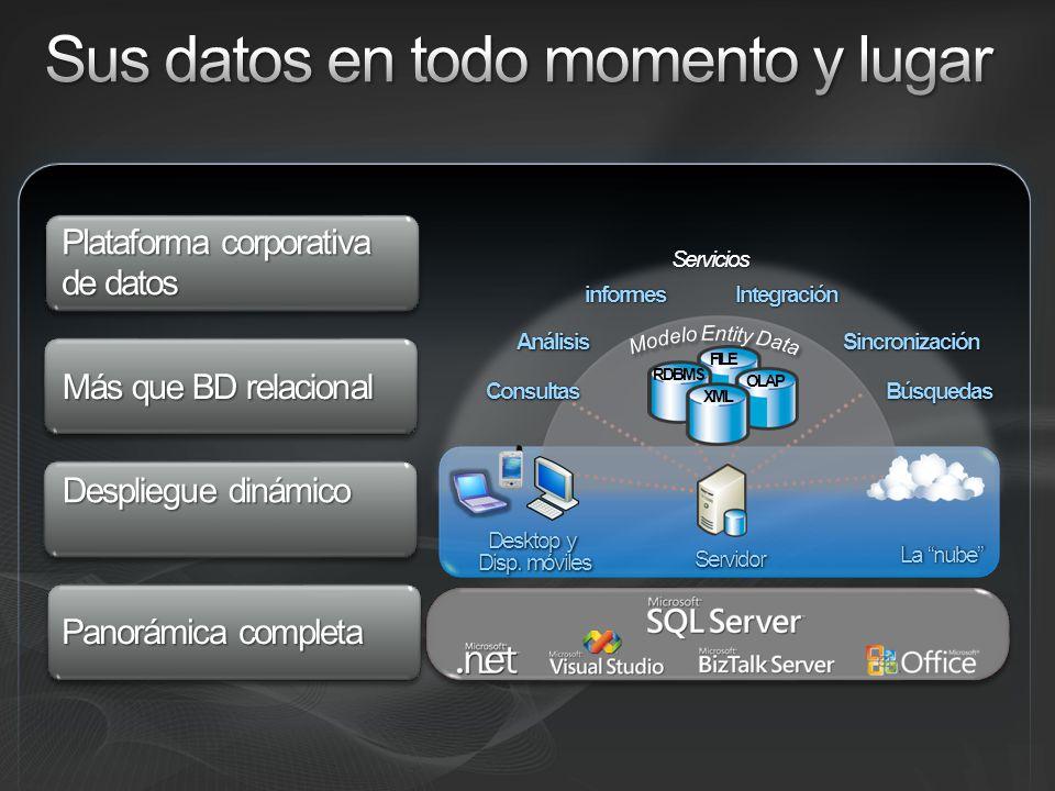 Despliegue dinámico Más que BD relacional Panorámica completa Plataforma corporativa de datos Desktop y Disp. móviles OLAP FILE XML RDBMS Servicios Co