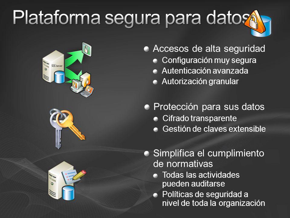 Accesos de alta seguridad Configuración muy segura Autenticación avanzada Autorización granular Protección para sus datos Cifrado transparente Gestión de claves extensible Simplifica el cumplimiento de normativas Todas las actividades pueden auditarse Políticas de seguridad a nivel de toda la organización
