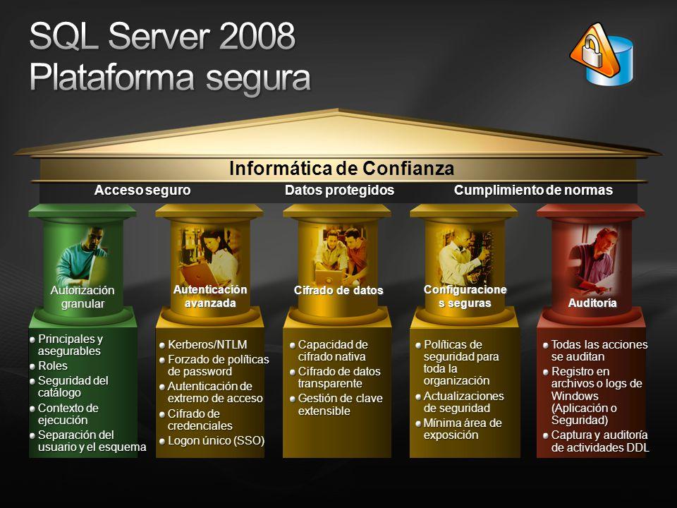 Cumplimiento de normas Acceso seguro Informática de Confianza Autorización granular Cifrado de datos Autenticación avanzada Auditoría Configuracione s