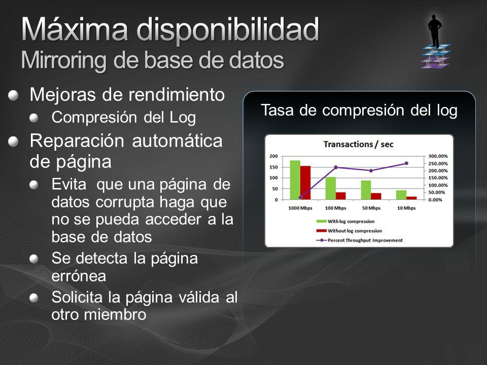 Mejoras de rendimiento Compresión del Log Reparación automática de página Evita que una página de datos corrupta haga que no se pueda acceder a la base de datos Se detecta la página errónea Solicita la página válida al otro miembro Tasa de compresión del log