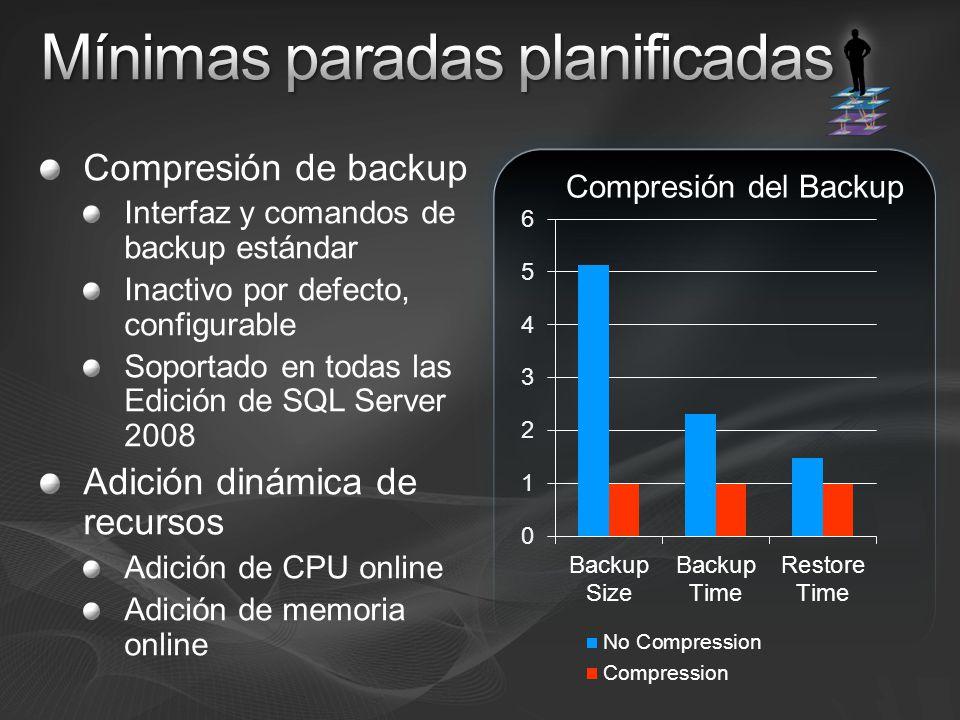 Compresión de backup Interfaz y comandos de backup estándar Inactivo por defecto, configurable Soportado en todas las Edición de SQL Server 2008 Adición dinámica de recursos Adición de CPU online Adición de memoria online Compresión del Backup