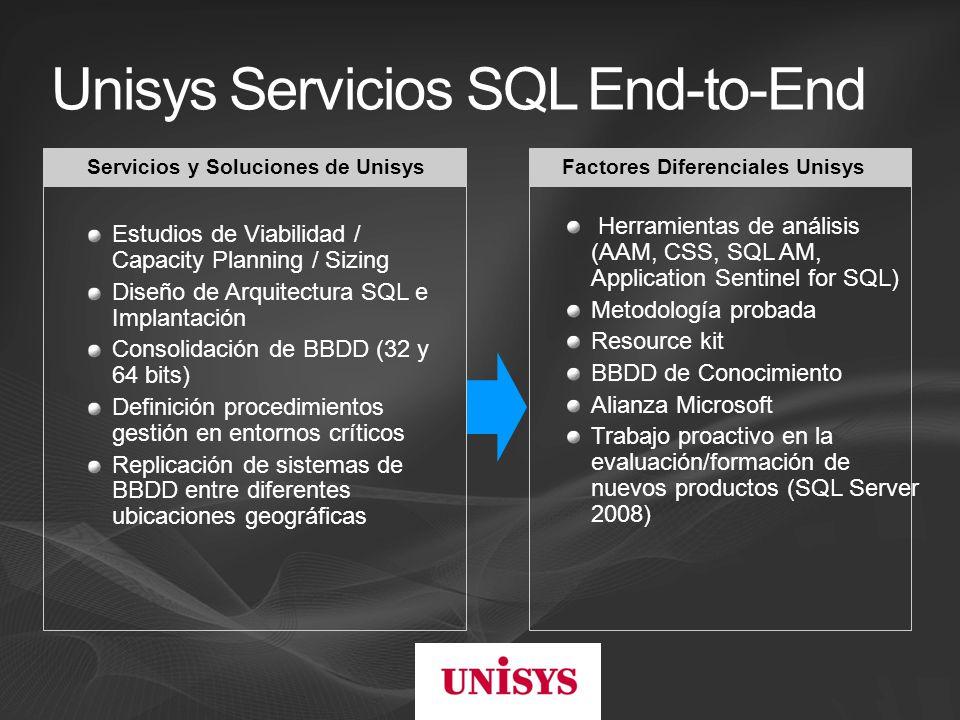 Unisys Servicios SQL End-to-End Estudios de Viabilidad / Capacity Planning / Sizing Diseño de Arquitectura SQL e Implantación Consolidación de BBDD (32 y 64 bits) Definición procedimientos gestión en entornos críticos Replicación de sistemas de BBDD entre diferentes ubicaciones geográficas Factores Diferenciales UnisysServicios y Soluciones de Unisys Herramientas de análisis (AAM, CSS, SQL AM, Application Sentinel for SQL) Metodología probada Resource kit BBDD de Conocimiento Alianza Microsoft Trabajo proactivo en la evaluación/formación de nuevos productos (SQL Server 2008)