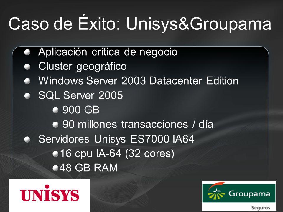 Caso de Éxito: Unisys&Groupama Aplicación crítica de negocio Cluster geográfico Windows Server 2003 Datacenter Edition SQL Server 2005 900 GB 90 millones transacciones / día Servidores Unisys ES7000 IA64 16 cpu IA-64 (32 cores) 48 GB RAM