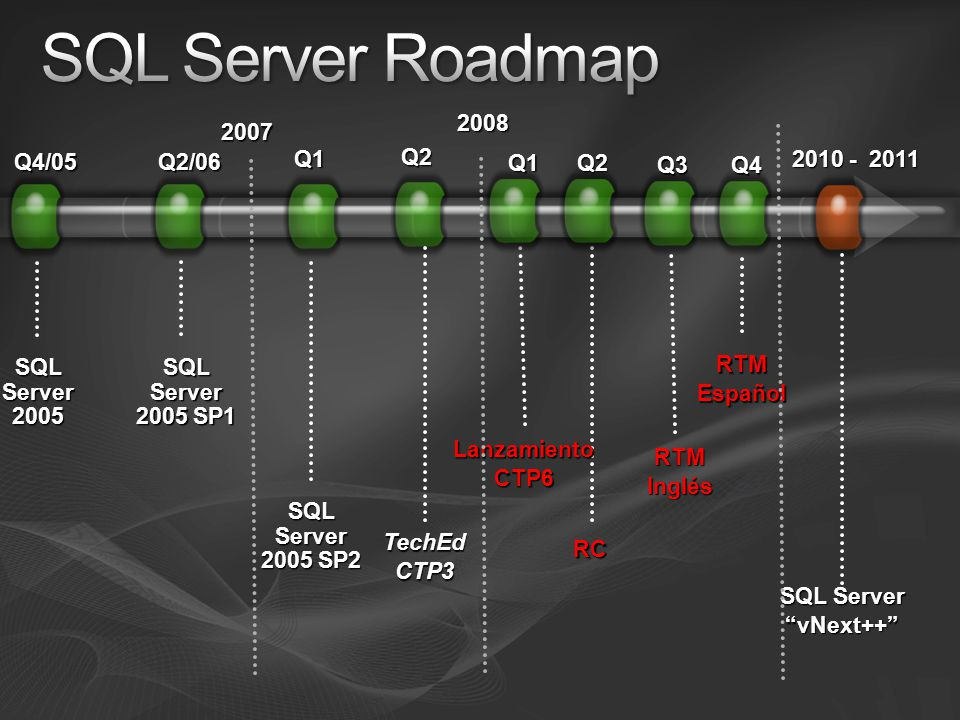 2010 - 2011 RC SQL Server vNext++ SQL Server 2005 SP2 2007 Q4/05 SQL Server 2005 Q2/06 SQL Server 2005 SP1 Q1 2008 TechEdCTP3 Q2 Q2 LanzamientoCTP6 Q1 Q3Q4 RTMInglés RTMEspañol