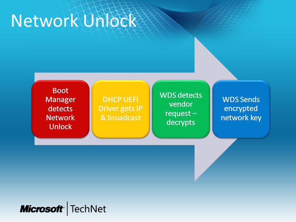 Network Unlock Boot Manager detects Network Unlock DHCP UEFI Driver gets IP & broadcast WDS detects vendor request – decrypts WDS Sends encrypted netw
