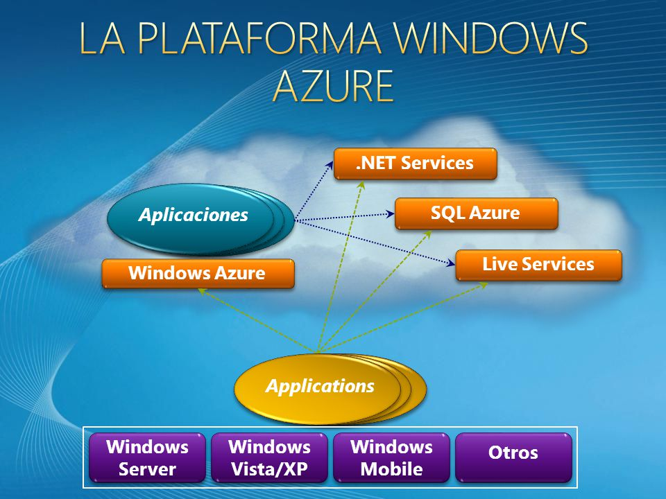 Windows Azure Aplicaciones.NET Services Live Services SQL Azure Applications Otros Windows Mobile Windows Vista/XP Windows Server