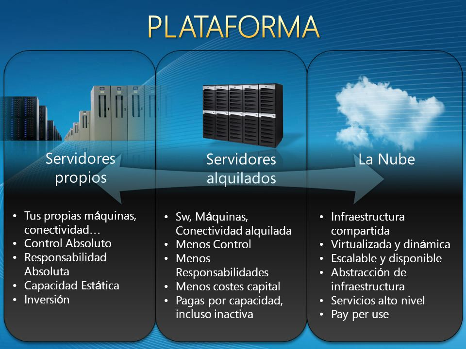 La nube es … Windows Azure SQL Services.NET Services Live Services …