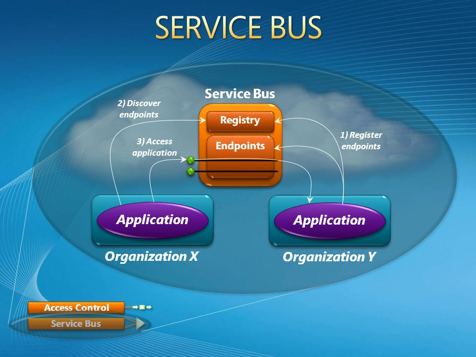 Access Control Service Bus Registry Endpoints Organization Y Organization X Application 2) Discover endpoints 1) Register endpoints 3) Access application