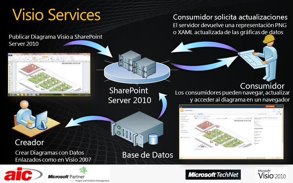 Fuentes de datos para Visio Services