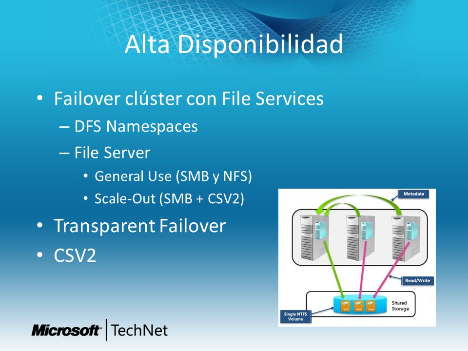 Alta Disponibilidad Failover clúster con File Services – DFS Namespaces – File Server General Use (SMB y NFS) Scale-Out (SMB + CSV2) Transparent Failo