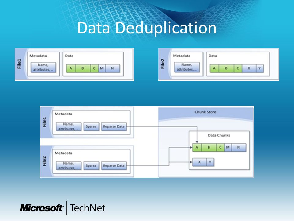 Data Deduplication