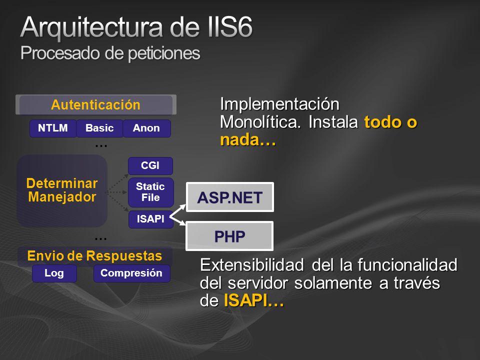 Envio de Respuestas Log Compresión NTLMBasic Determinar Manejador CGI Static File Autenticación Anon Implementación Monolítica.