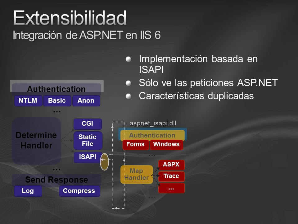 Implementación basada en ISAPI Sólo ve las peticiones ASP.NET Características duplicadas Send Response LogCompress NTLMBasic Determine Handler CGI Static File ISAPI Authentication Anon … … Authentication Forms Windows Map Handler ASPX Trace … … … aspnet_isapi.dll