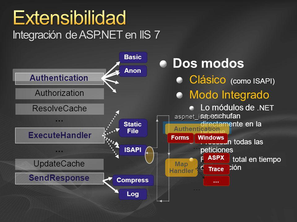 Dos modos Clásico (como ISAPI) Modo Integrado Lo módulos de.