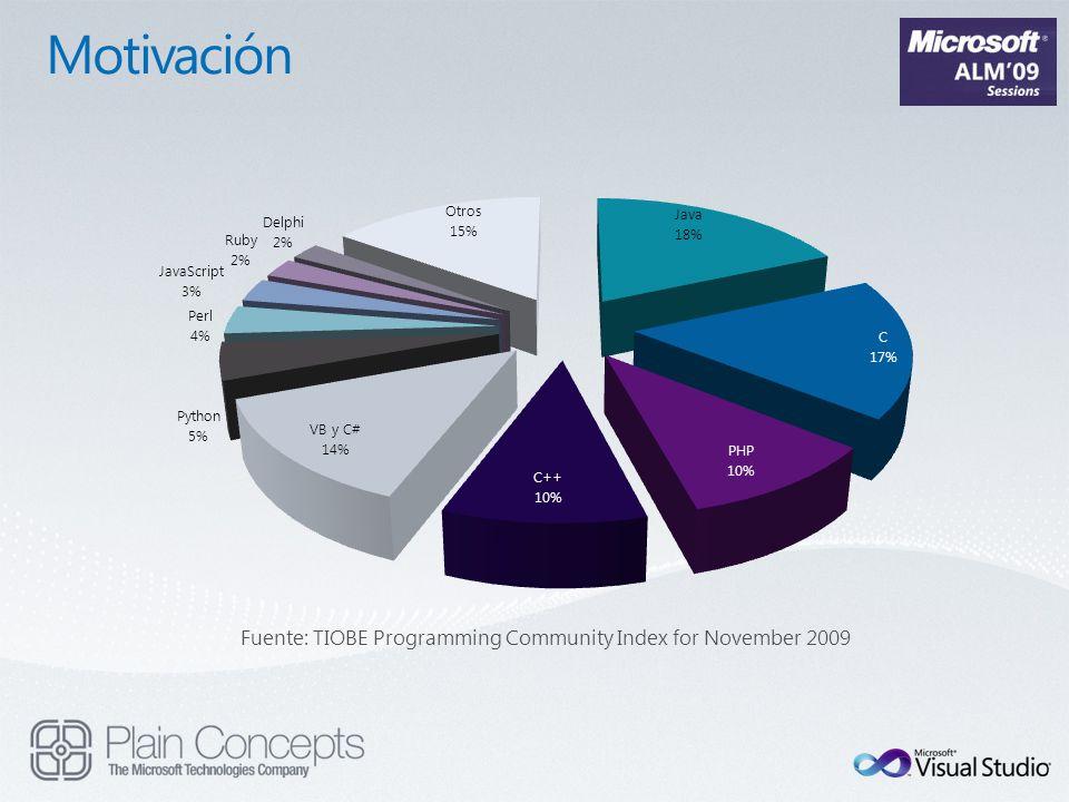 Fuente: TIOBE Programming Community Index for November 2009