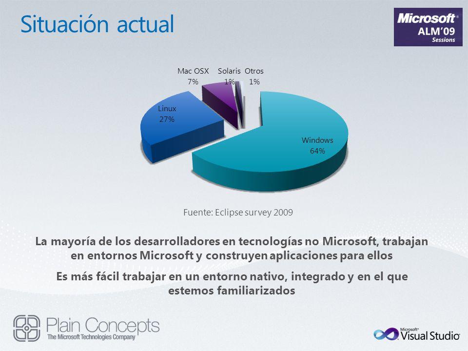 Fuente: Eclipse survey 2009 La mayoría de los desarrolladores en tecnologías no Microsoft, trabajan en entornos Microsoft y construyen aplicaciones pa