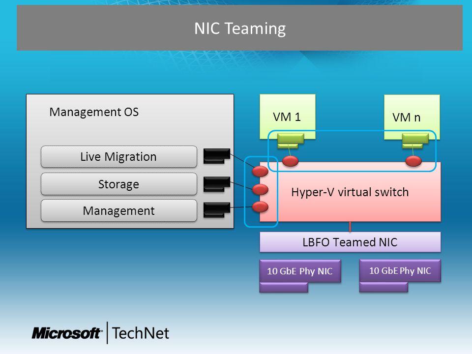 10 GbE Phy NIC LBFO Teamed NIC Hyper-V virtual switch VM 1 VM n Management OS Live Migration Storage Management