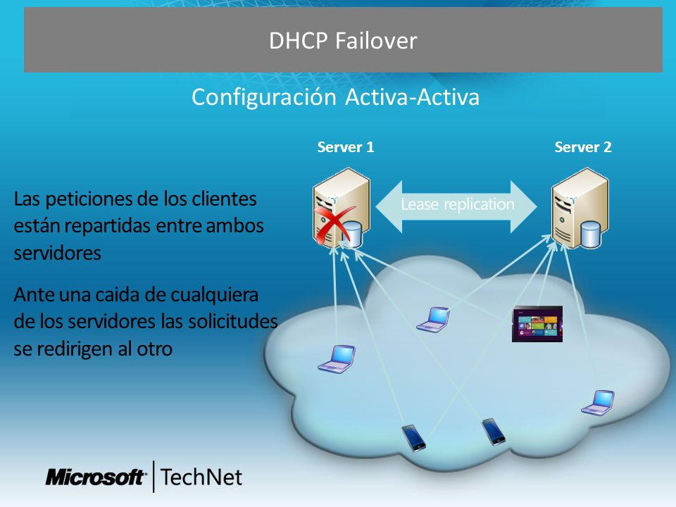 DHCP Failover Configuración Activa-Activa Server 1Server 2
