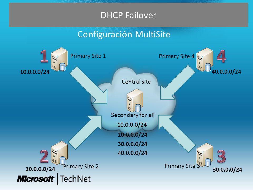DHCP Failover Configuración MultiSite Primary Site 1 Primary Site 2 Primary Site 4 Primary Site 3 Secondary for all Central site 10.0.0.0/24 40.0.0.0/