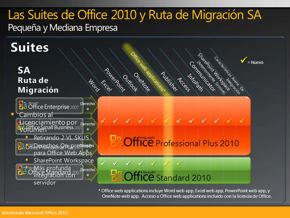 Vendiendo Microsoft Office 2010 Las Suites de Office 2010 y Ruta de Migración SA WordExcelPowerPointOutlookOneNotePublisherAccessInfoPathCommunicator SharePoint Workspace ( Anteriormente Groove) Office web applications* Características Avanz.