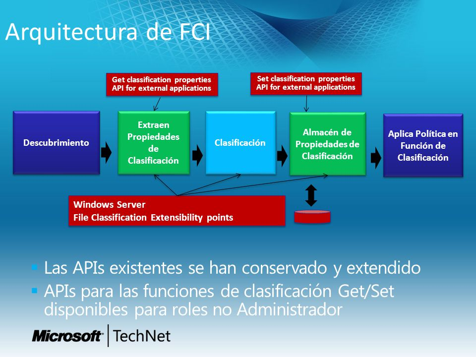 Las APIs existentes se han conservado y extendido APIs para las funciones de clasificación Get/Set disponibles para roles no Administrador Arquitectura de FCI Set classification properties API for external applications Clasificación Almacén de Propiedades de Clasificación Windows Server File Classification Extensibility points Windows Server File Classification Extensibility points Aplica Política en Función de Clasificación Descubrimiento Extraen Propiedades de Clasificación Get classification properties API for external applications