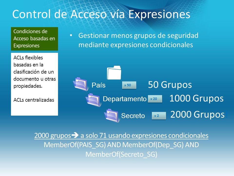 Control de Acceso vía Expresiones Gestionar menos grupos de seguridad mediante expresiones condicionales x 50 País 50 Grupos Departamento x 20 1000 Grupos Secreto 2000 Grupos.