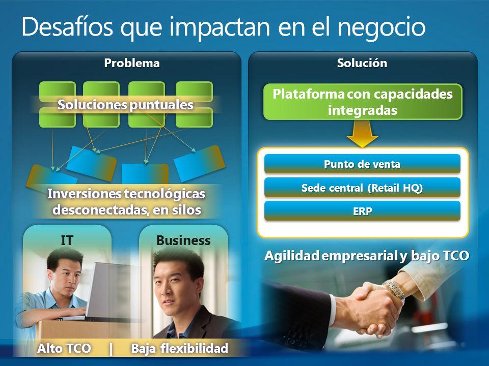 ITBusiness ProblemaSolución Agilidad empresarial y bajo TCO Soluciones puntualesSoluciones puntuales Inversiones tecnológicas desconectadas, en silos
