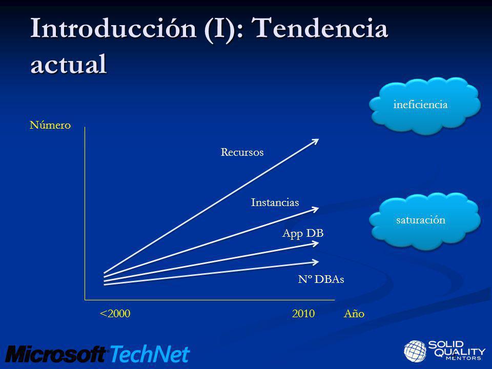 Introducción (I): Tendencia actual saturación ineficiencia Recursos Instancias App DB Nº DBAs 4 Número 2010<2000Año