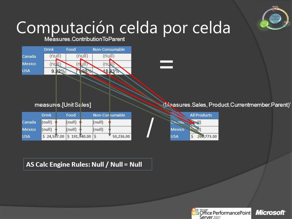 Computación celda por celda DrinkFoodNon-Consumable Canada Mexico USA DrinkFoodNon-Consumable Canada(null) Mexico(null) USA $ 24,597.00 $ 191,940.00 $ 50,236.00 All Products Canada (null) Mexico (null) USA $ 266,773.00 AS Calc Engine Rules: Null / Null = Null Measures.ContributionToParent measures.[Unit Sales](Measures.Sales, Product.Currentmember.Parent) / = (null) 9.22%71.95%18.83%
