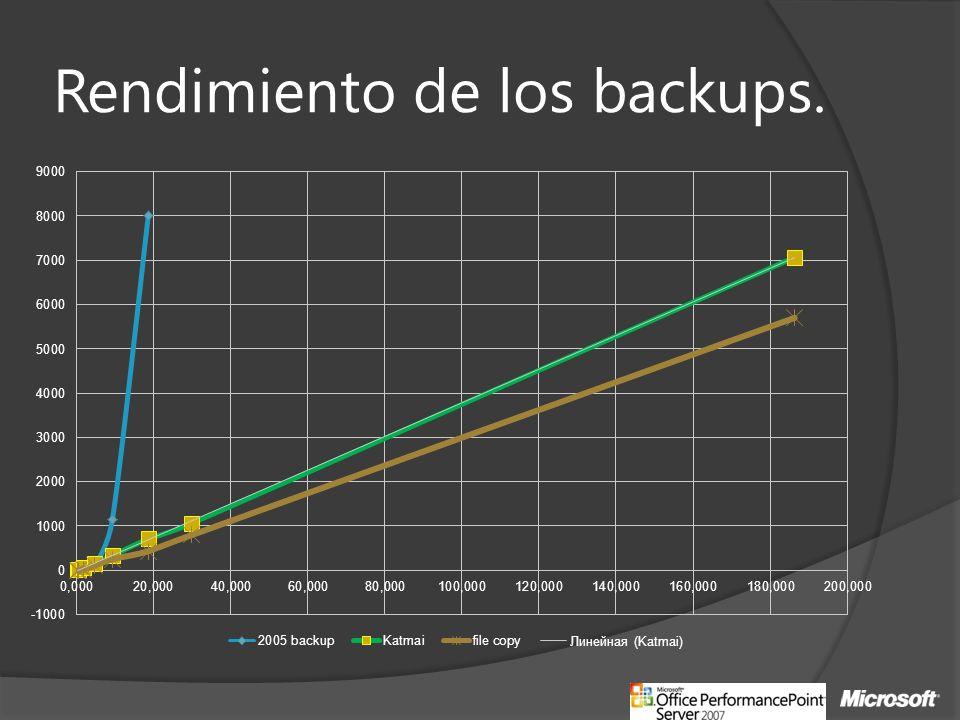 Rendimiento de los backups.