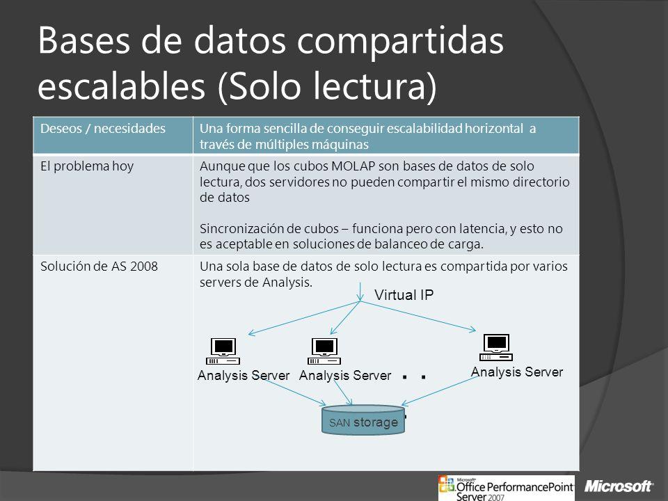 Bases de datos compartidas escalables (Solo lectura) Deseos / necesidadesUna forma sencilla de conseguir escalabilidad horizontal a través de múltiple