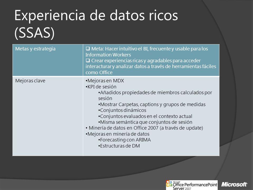 Experiencia de datos ricos (SSAS) Metas y estrategia Meta: Hacer intuitivo el BI, frecuente y usable para los Information Workers Crear experiencias r