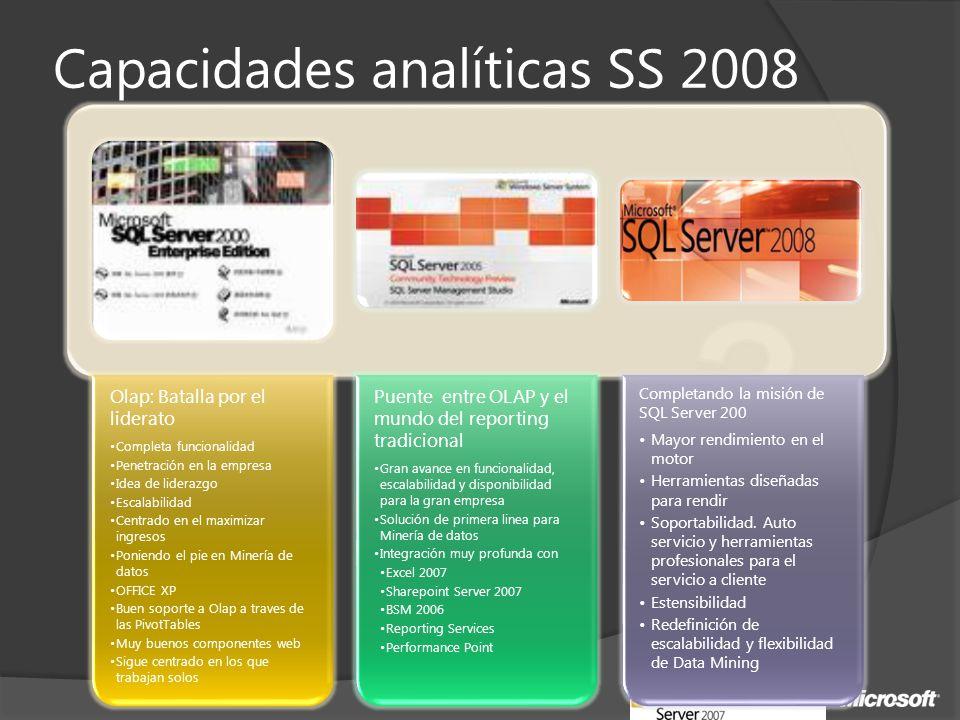 Capacidades analíticas SS 2008 Olap: Batalla por el liderato Completa funcionalidad Penetración en la empresa Idea de liderazgo Escalabilidad Centrado