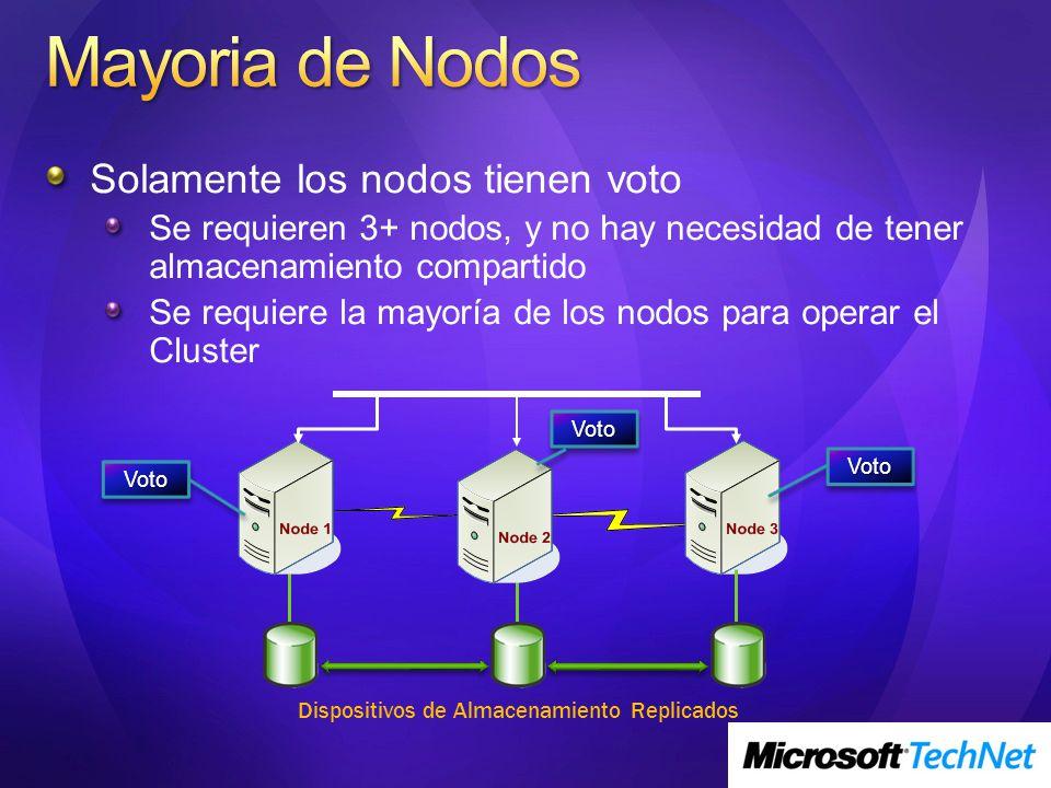 Dispositivos de Almacenamiento Replicados VotoVoto VotoVoto VotoVoto Solamente los nodos tienen voto Se requieren 3+ nodos, y no hay necesidad de tene