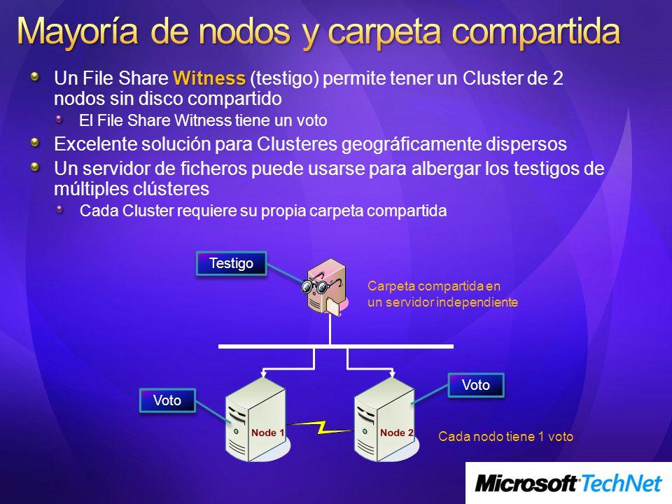 Witness Un File Share Witness (testigo) permite tener un Cluster de 2 nodos sin disco compartido El File Share Witness tiene un voto Excelente solució