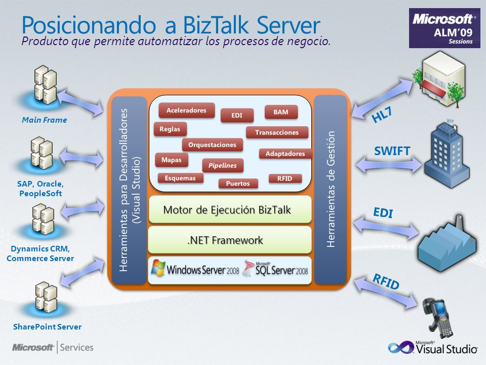 SWIFT HL7 Main Frame EDI Dynamics CRM, Commerce Server SAP, Oracle, PeopleSoft RFID SharePoint Server.NET Framework Motor de Ejecución BizTalk Product