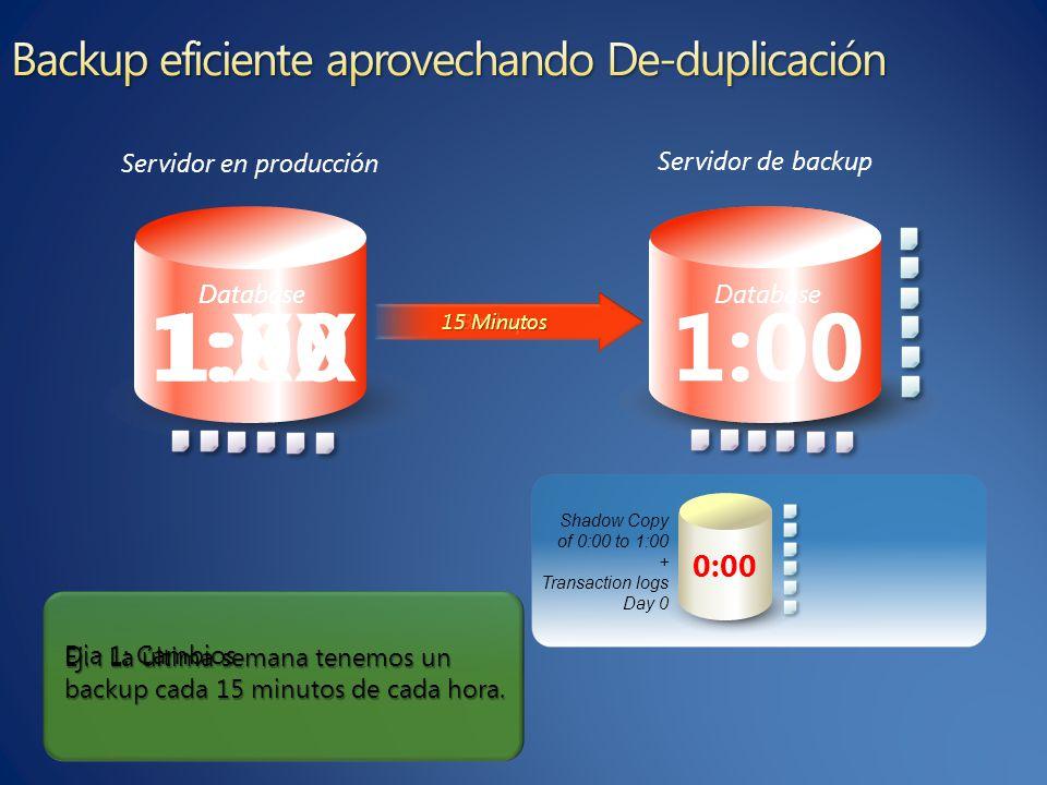 Database 1:00 Ej. : La ú ltima semana tenemos un backup cada 15 minutos de cada hora.