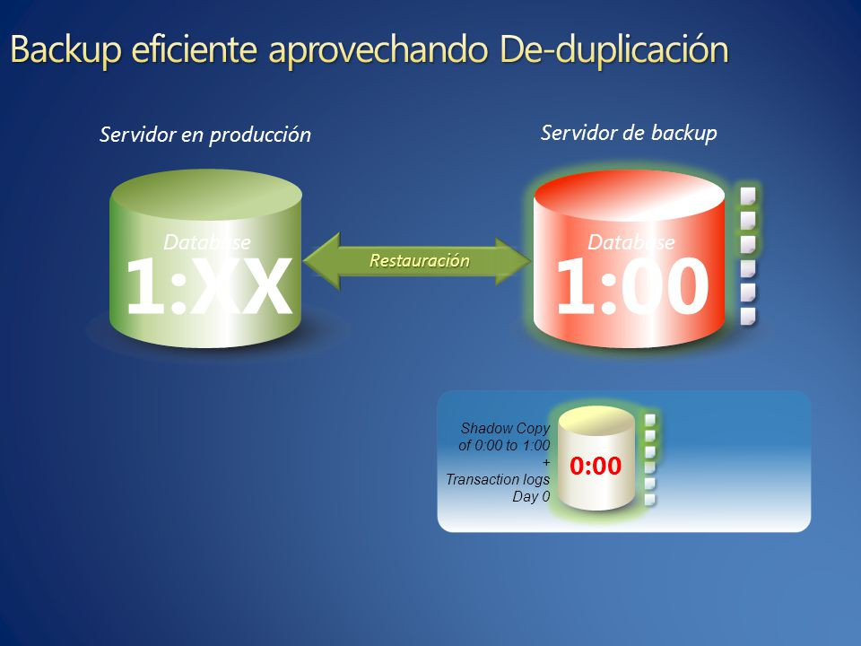 Database 1:00 Database 1:00 0:00 Shadow Copy of 0:00 to 1:00 + Transaction logs Day 0 15 Minutos Restauración Database 1:XX Servidor en producción Servidor de backup