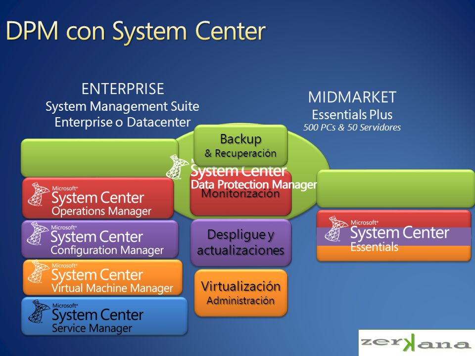 ENTERPRISE System Management Suite Enterprise o Datacenter MIDMARKET Essentials Plus MonitorizaciónMonitorización Despligue y actualizaciones VirtualizaciónAdministraciónVirtualizaciónAdministración Backup & Recuperación Backup 500 PCs & 50 Servidores
