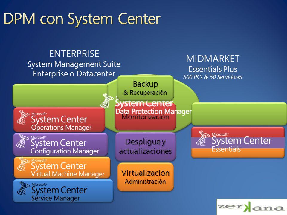 Backup de la granja Content Servers (SQL) Enterprise Search (index) Granja
