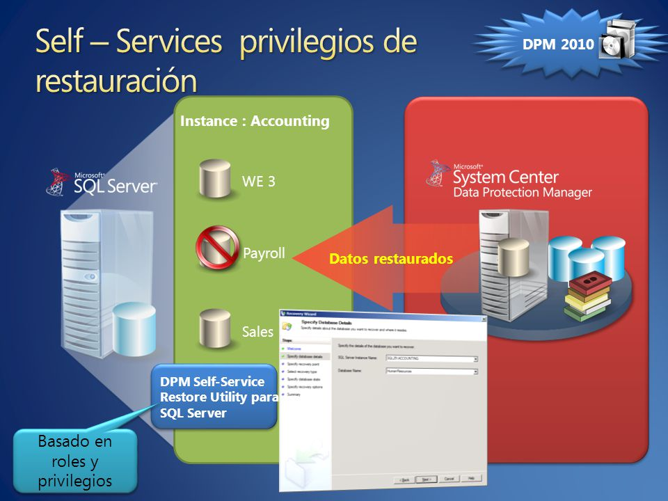 WE 3 Sales Payroll DPM Self-Service Restore Utility para SQL Server Datos restaurados Instance : Accounting Basado en roles y privilegios DPM 2010