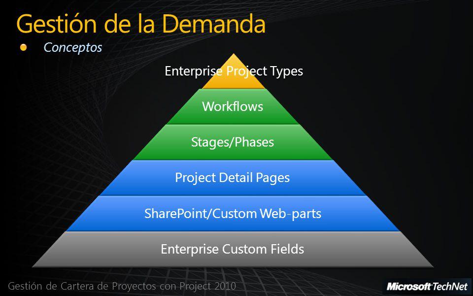 Gestión de Cartera de Proyectos con Project 2010 Gestión de la Demanda Conceptos Enterprise Project Types Workflows Stages/Phases Project Detail Pages SharePoint/Custom Web-parts Enterprise Custom Fields