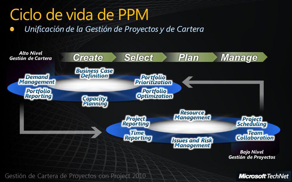 Gestión de Cartera de Proyectos con Project 2010 Ciclo de vida de PPM Unificación de la Gestión de Proyectos y de Cartera
